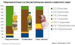 Подсолнечное или оливковое масло что полезнее – Оливковое или подсолнечное масло что полезнее: сравнение. Чем отличается, какое лучше, есть ли разница и можно заменить одно другим?